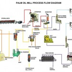 241098_palm-oil-mill-processing-plant